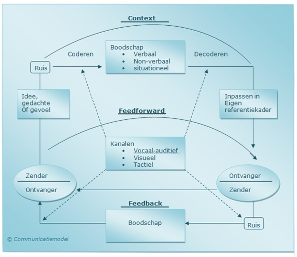 Communicatiemodel schema