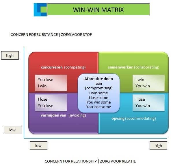 Win-win matrix Consultned